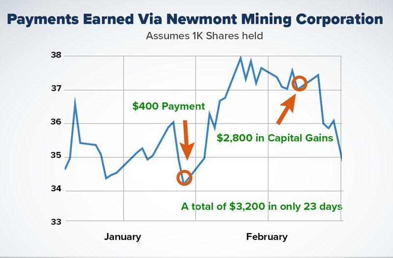 Newmont chart